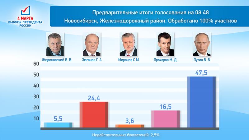 Президентские выборы стартовали в россии